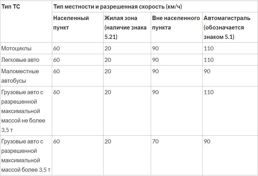 На сколько можно превышать скорость без штрафа в России